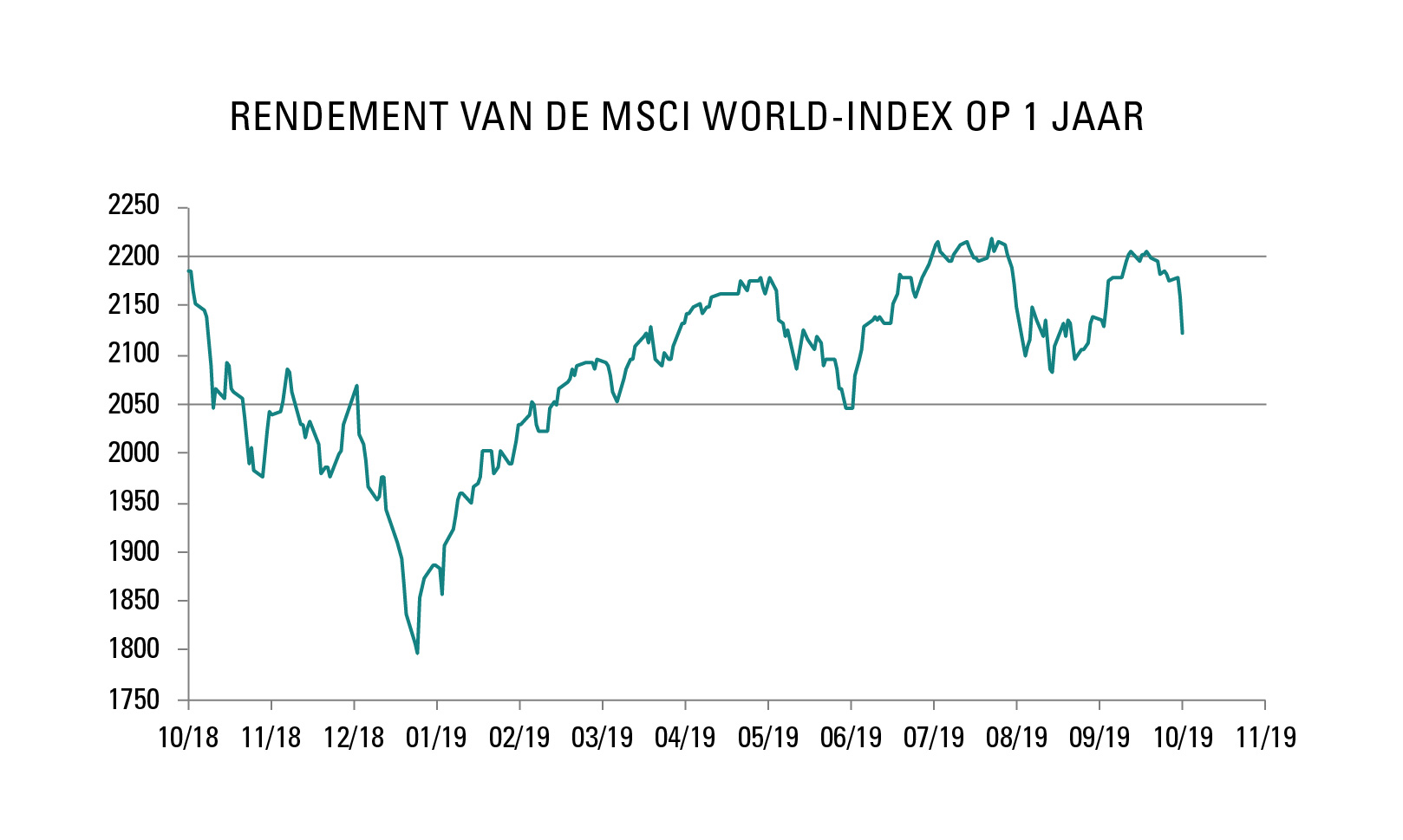 Rendement van de MSCI World-Index op 1 jaar