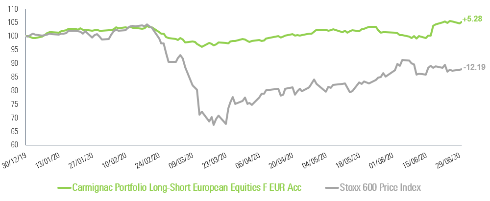 Performance of Carmignac Portfolio Long-Short European Equities F EUR Acc during the Covid-crisis