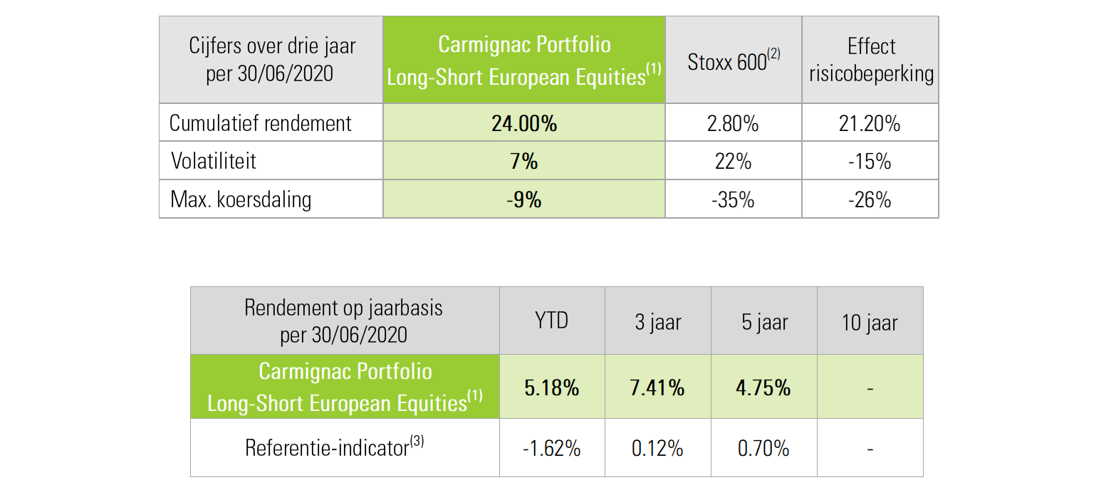 [Insights] 2020 08_Fund_CEP (All) Table NL